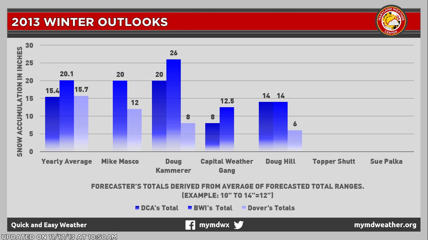 2013 2014 Winter Snowfall Totals